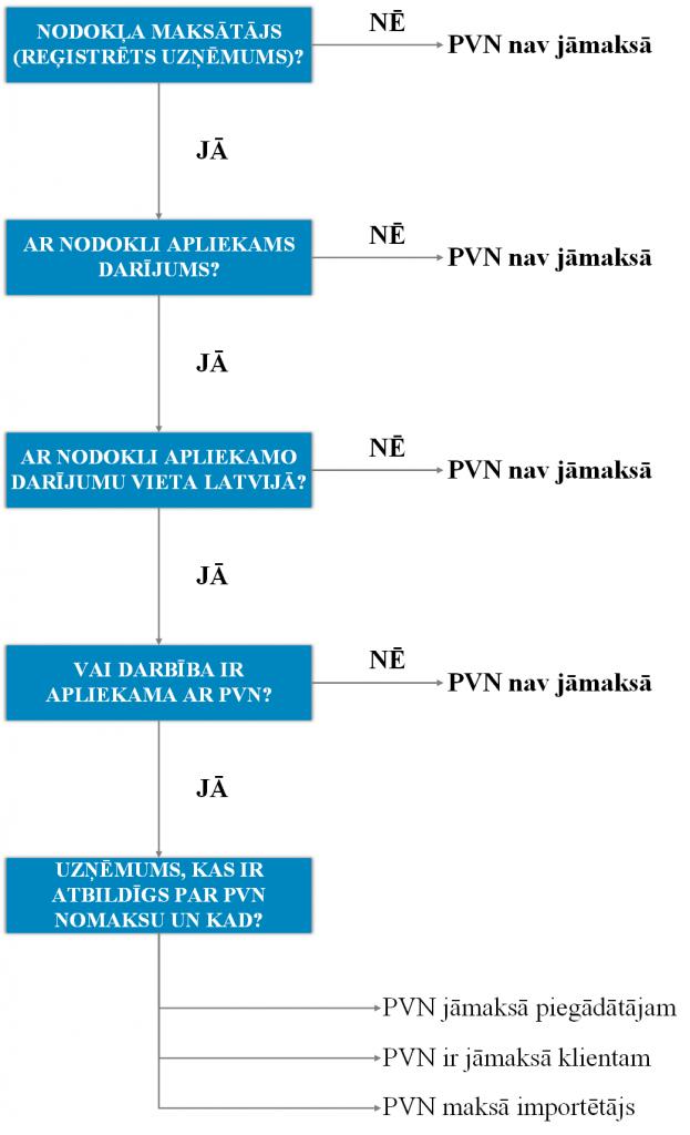 PVN likums