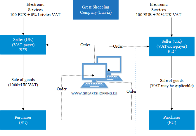 How the VAT MOSS regime for electronic trading platform works
