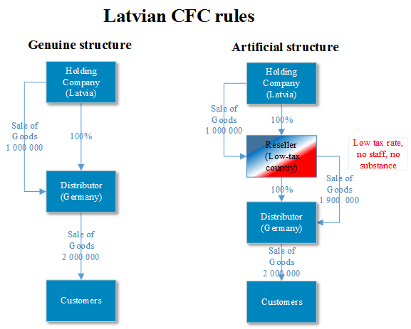 Controlled Foreign Companies Latvia