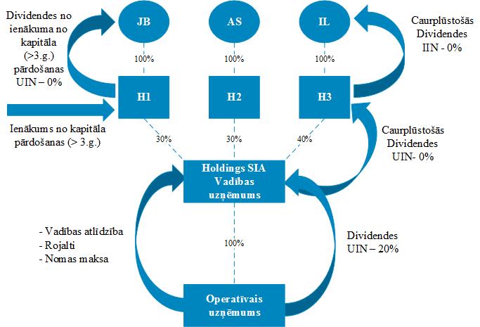 Dalībnieku korporatīvā struktūra un dividendes