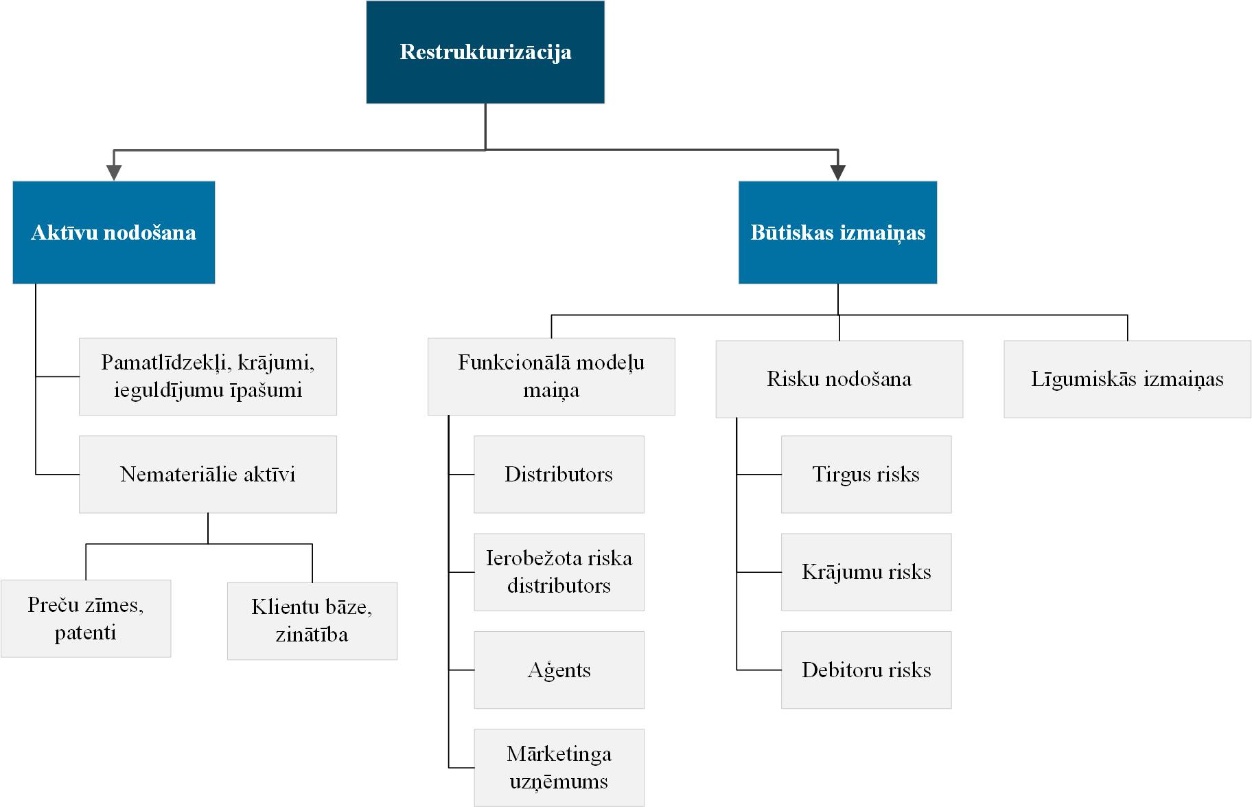Grupas restrukturizācija transfertcenas