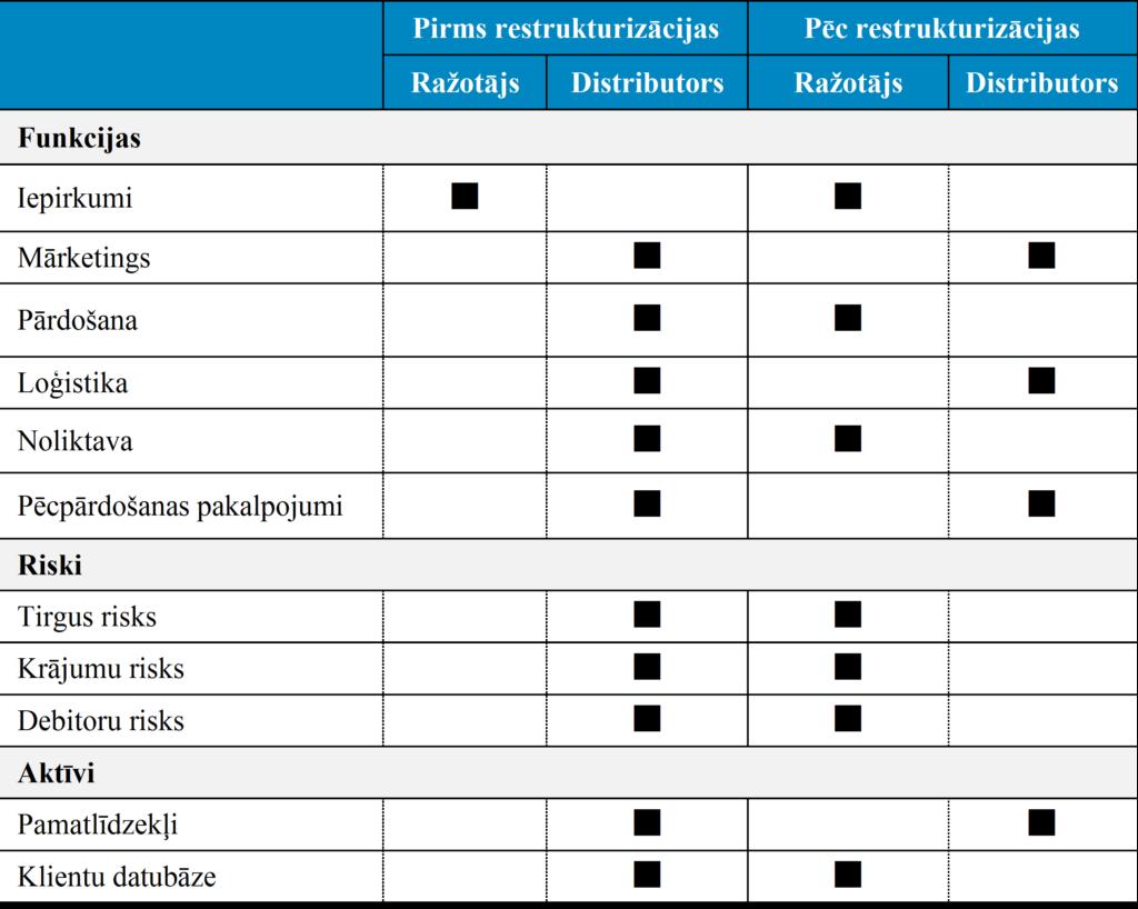 Funkcionālā analīze - restrukturizācija